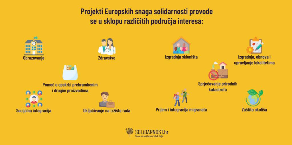 Projekti europskih snaga solidarnosti